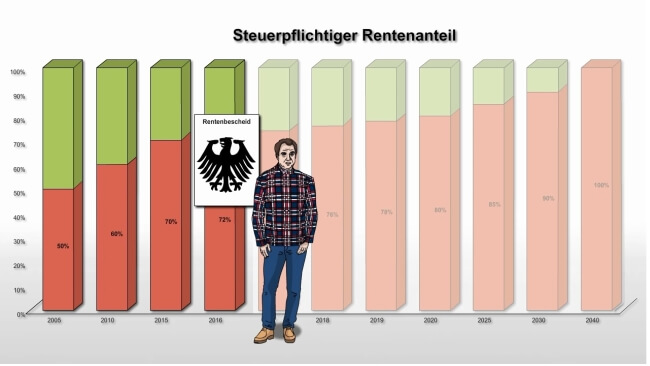 rente_steuern
